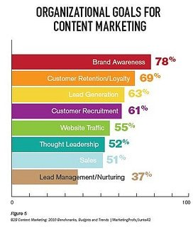 Content Marketing Benefits - photo by Digital Ralph